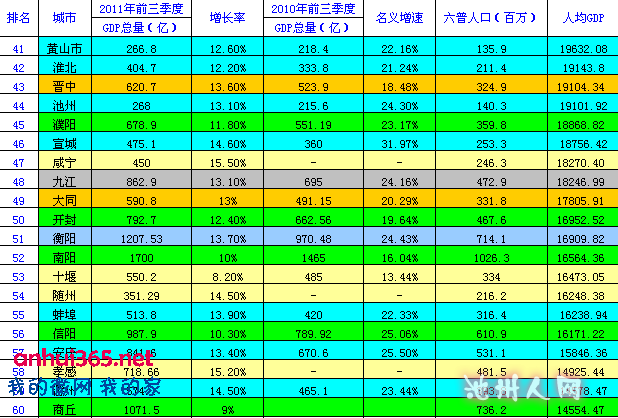 世界各国gdp排名_江苏各地市人均gdp