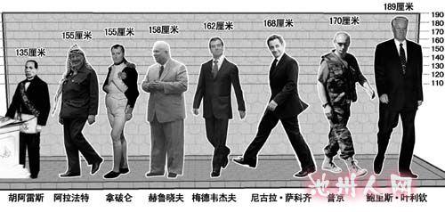 ... 无聊来研究下各国领导人身高,原来奥巴马还不是最
