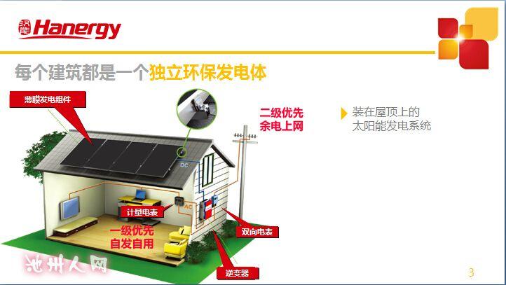 汉能光伏薄膜发电 产品简介