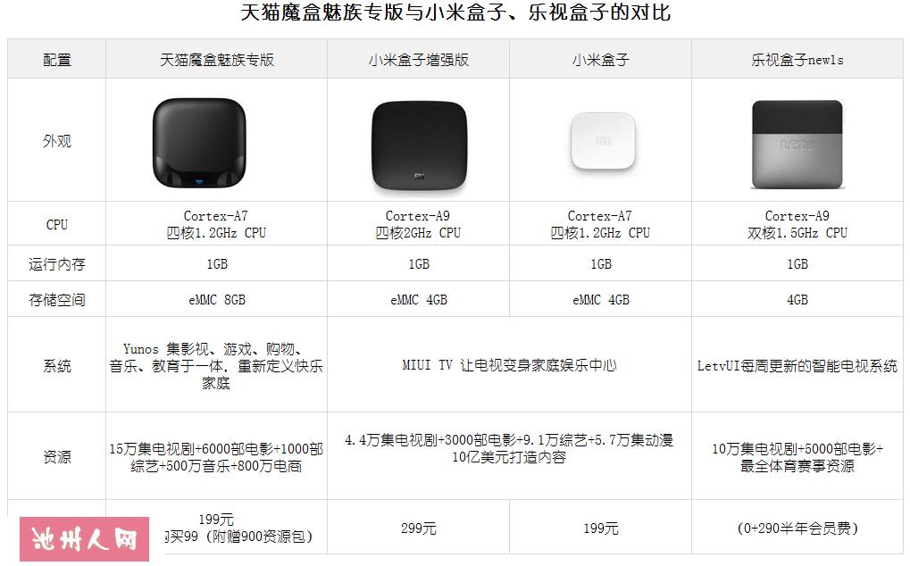 网络机顶盒-天猫魔盒魅族专版低价转让!